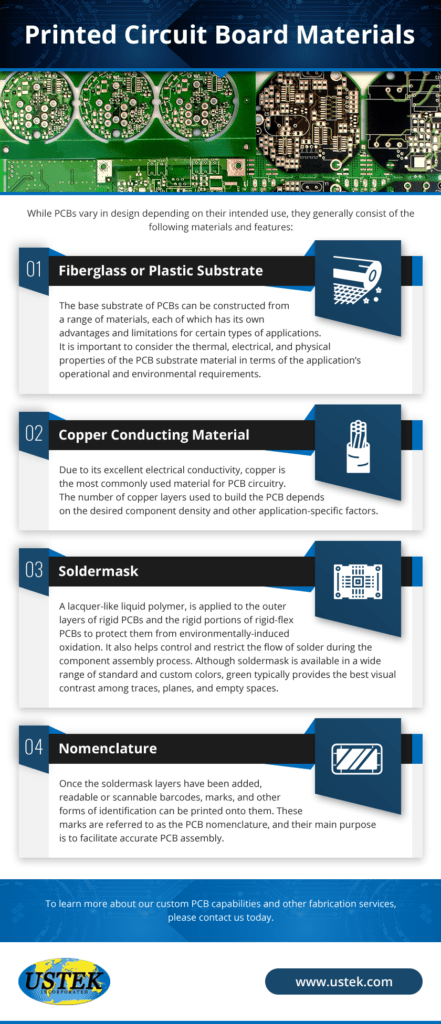 An infographic showing the different materials that make up a PCB
