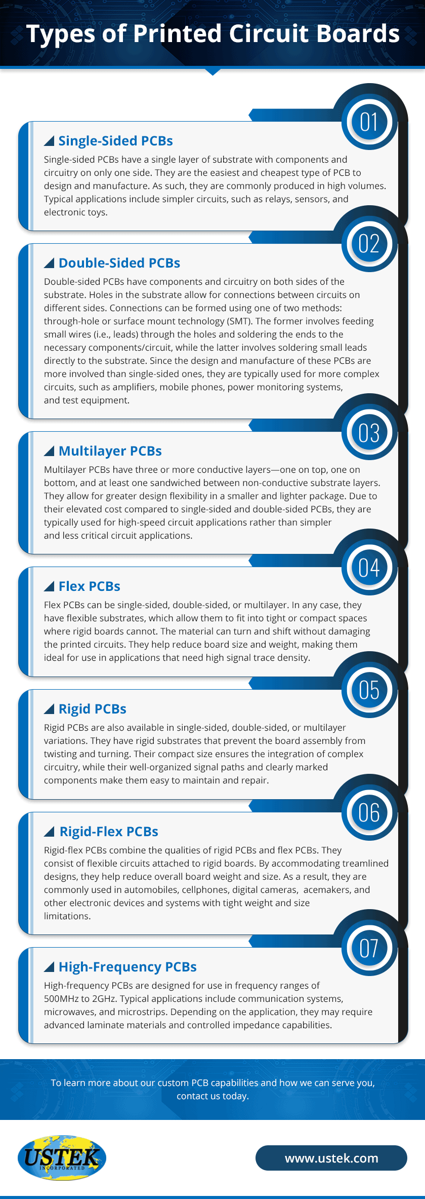 An infographic explaining the various types of PCBs