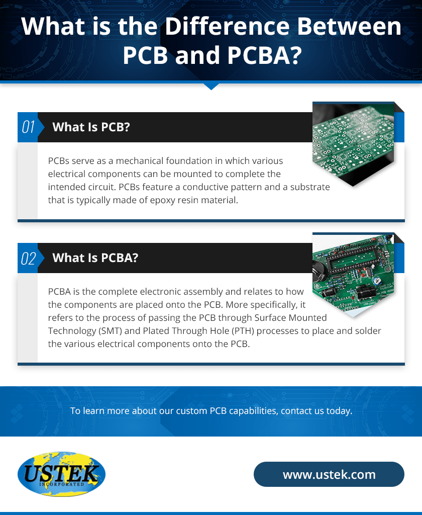 An infographic depicting the differences between PCB and PCB assemblies
