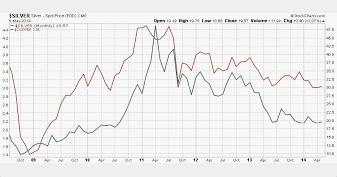 Silver Copper Price Chart 2009 Till 2014